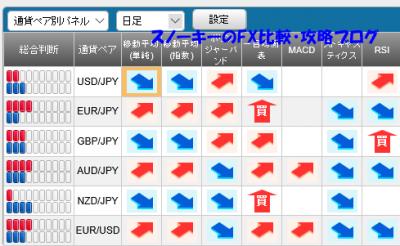20160326さきよみLIONチャートシグナルパネル
