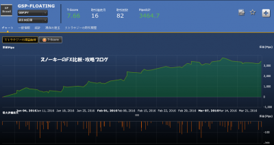 シストレ24GSP-FLOATING損益チャート