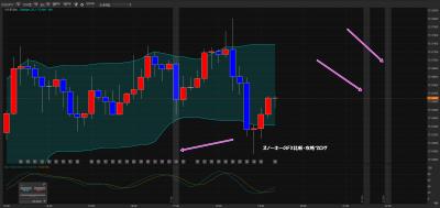 経済指標がチャート上に表示されるFXツール