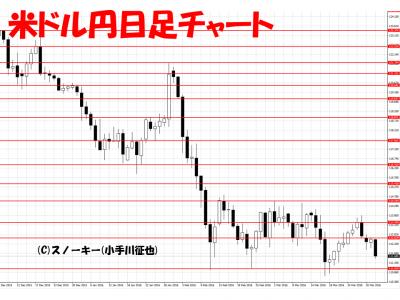 20160402米ドル円日足
