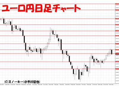 20160402ユーロ円日足