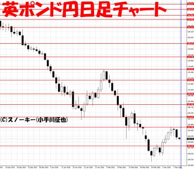2016年3月ループ・イフダン検証英ポンド円日足