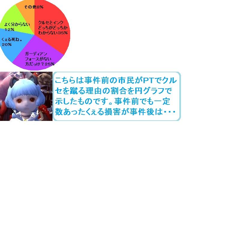 円グラフ1