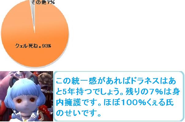円グラフ2