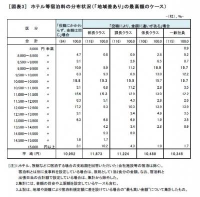 労務行政調べ2016宿泊料