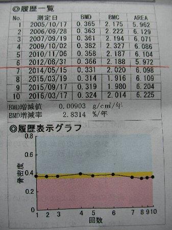 20160317骨密度測定日③
