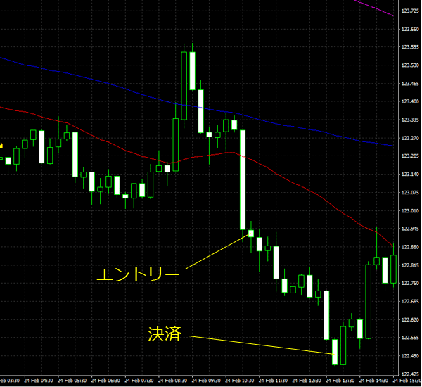 20160225eurjpy01.png