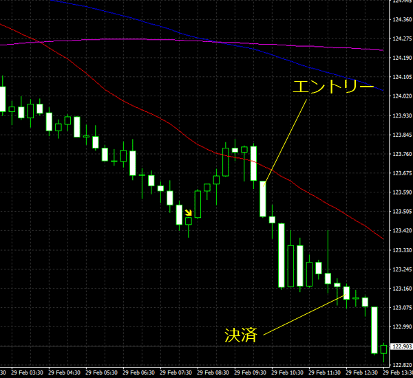 20160301eurjpy01.png