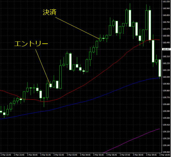 20160304gbpjpy01.png
