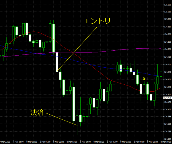 20160309eurjpy01.png