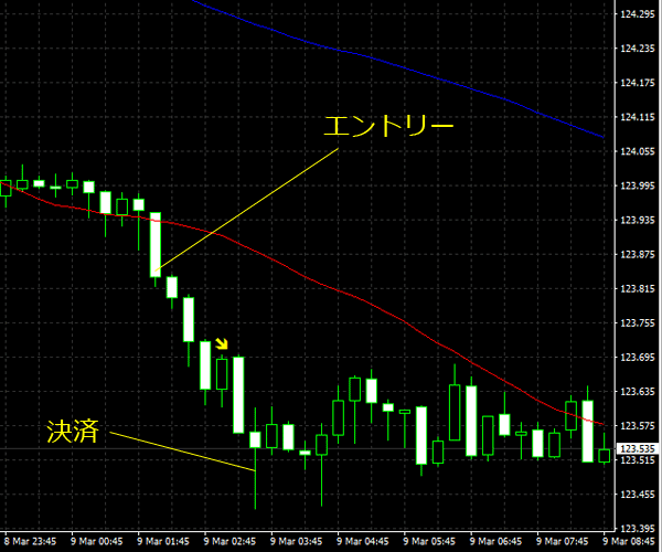 20160310eurjpy01.png