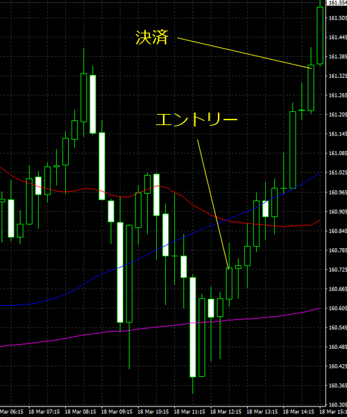20160319gbpjpy01.png