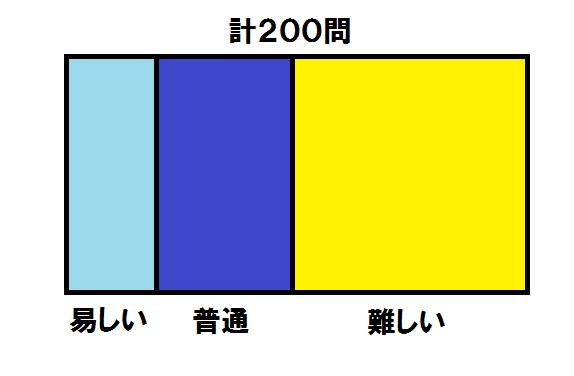 難易度1 0224