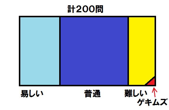 難易度2 0224