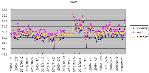 weight201602.png