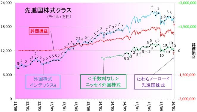 外国株式160106