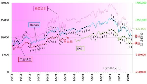 新興国株式160201