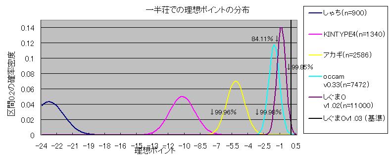 v103との絶対評価グラフ