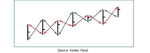 Vortex Indicatorの考え方
