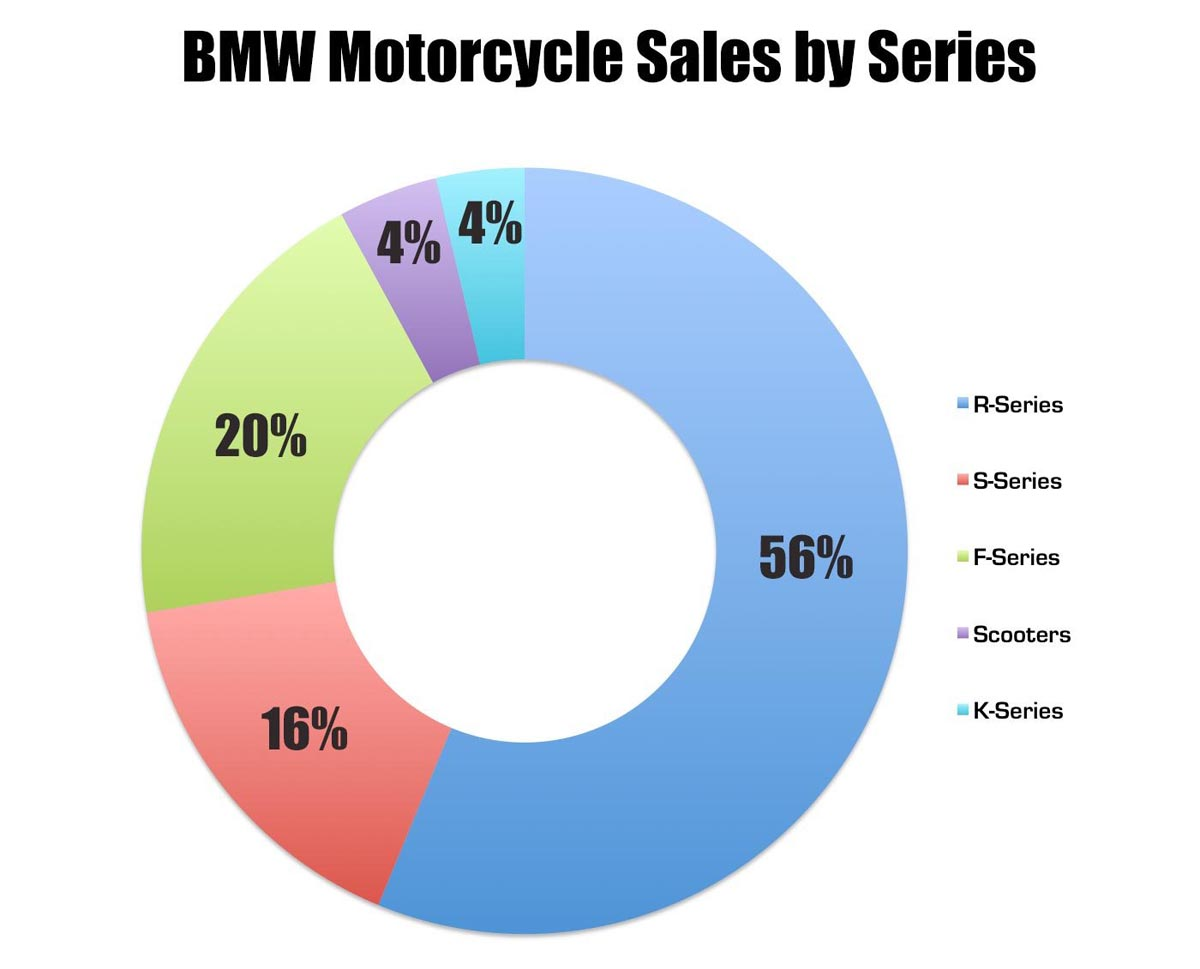 20160125_bmw-motorcycle-sales-series.jpg