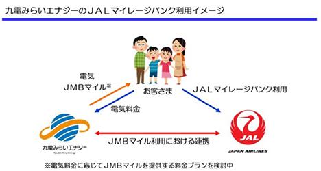 JALは、電気でマイルがたまるサービスを!九州ペア旅行やマイルが当たるキャンペーンも開催!1