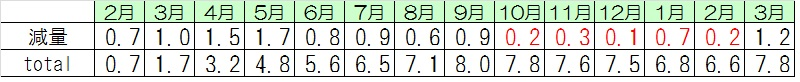 201502~201603-2