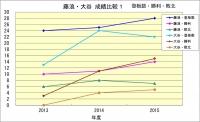 藤浪・大谷成績比較1