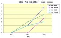 藤浪・大谷成績比較2