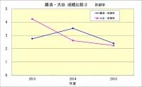 藤浪・大谷成績比較3