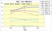 藤浪・大谷成績比較4