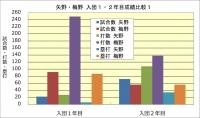 矢野・梅野入団1・2年目成績比較1