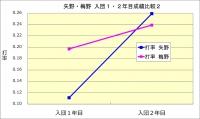 矢野・梅野入団1・2年目成績比較2