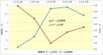 阪神優勝年チーム打率チーム防御率
