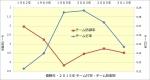 阪神優勝年・2015年チーム打率チーム防御率