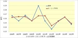 2006年~2015年チーム打率推移