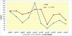 2006年~2015年チーム本塁打数推移