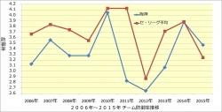 2006年~2015年チーム防御率推移