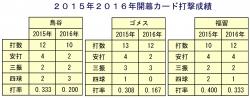2015年2016年開幕カード成績鳥_ゴメス_福留