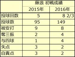 藤浪2915年_2016年初戦比較