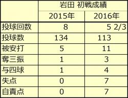 岩田2915年_2016年初戦比較
