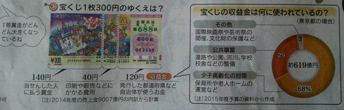 151219宝くじ (2)