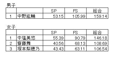 2016スケートヒロシマ男女