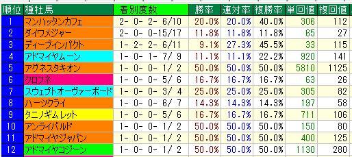 2016中京芝12~14