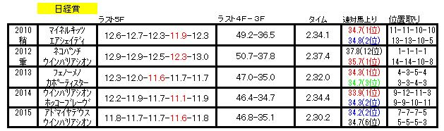日経賞ラップ