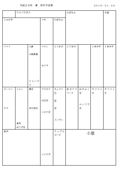 平成28年度作付予定表