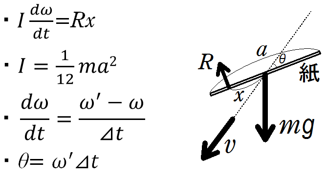 研究発表 シミュレーション 力学モデルと理論式