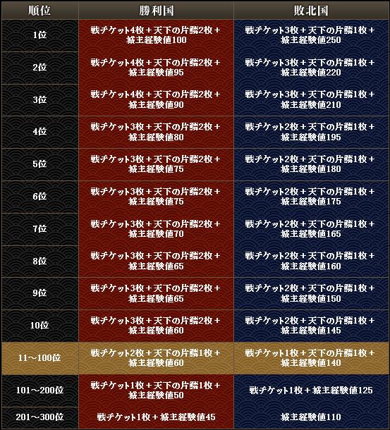 20160309142509合戦状況 - 戦国IXA