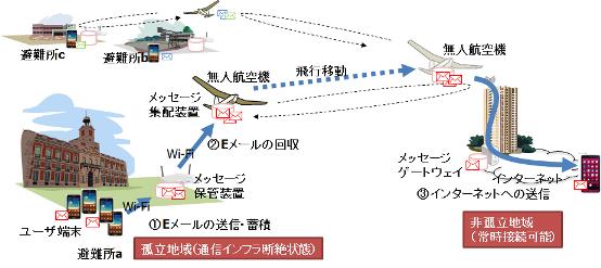 ドローンサーバーシステム01
