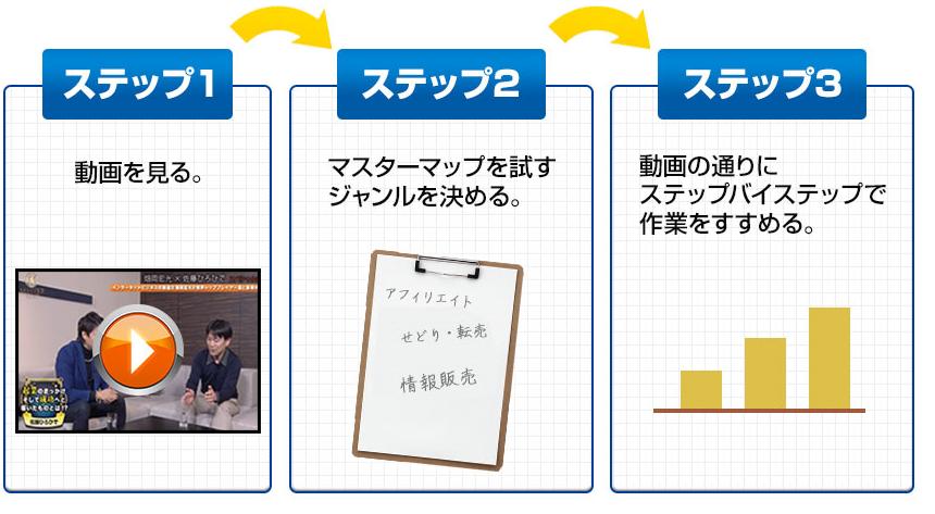 ネット手続き10万円(マスターマッププロジェクト)の概要
