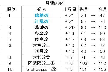 20160401 月間MVP